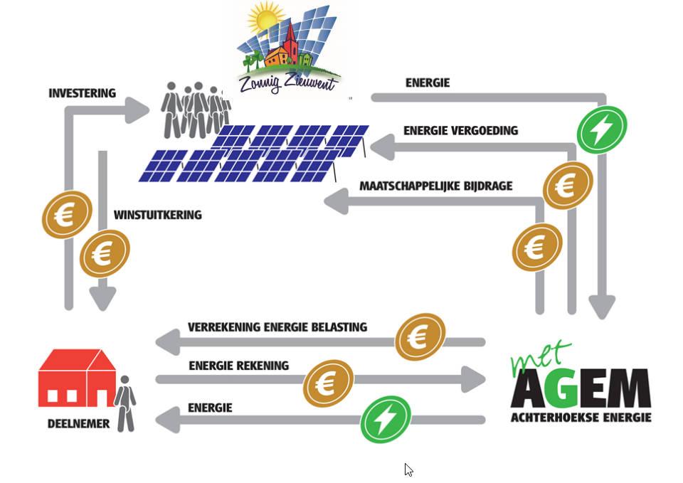 Grafische weergave geldstromen tussen deelnemer, coöperatie, dorpsfonds en energieleverancier